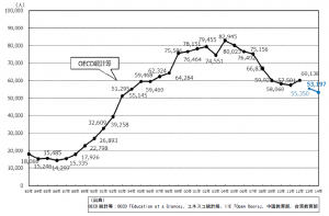 日本人の留学者数